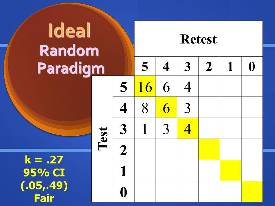 Ideal Random Paradigm 16 6 8 Retest 5 4 3 2 1 Test