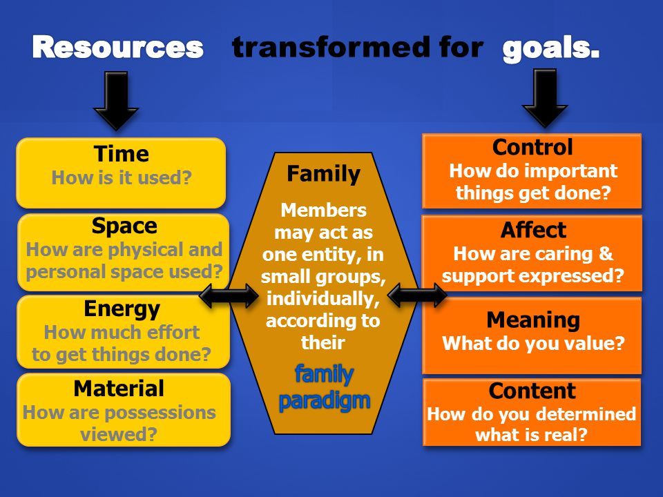 Resources transformed for goals.