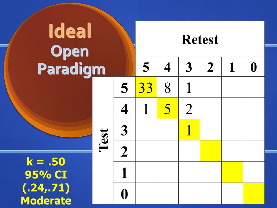 Ideal Open Paradigm 33 8 Retest 5 4 3 2 1 Test