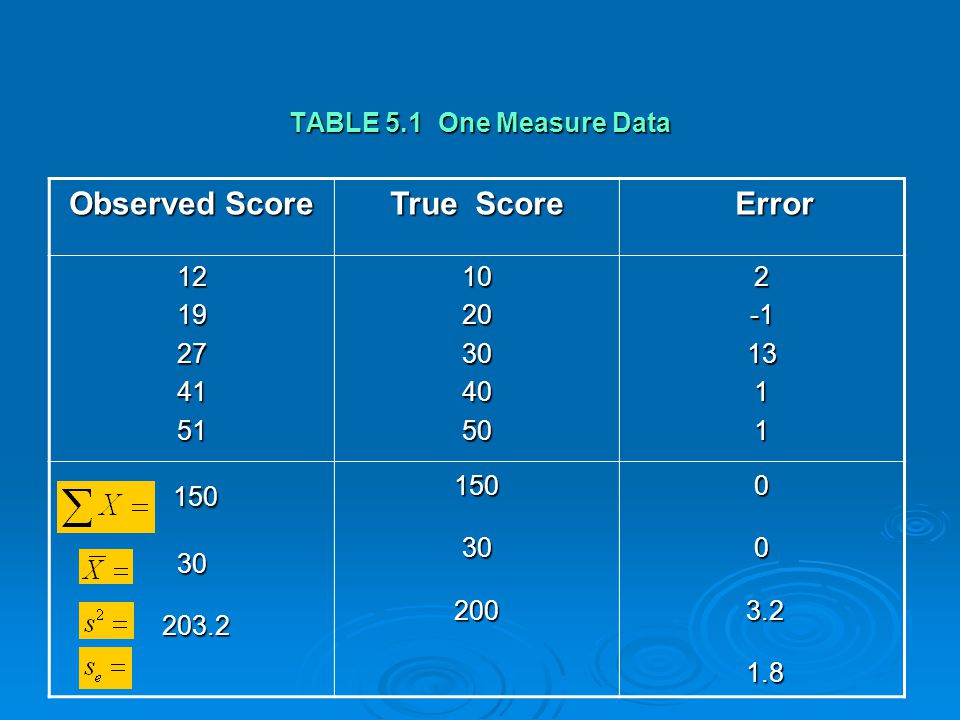 150 Observed Score True Score Error TABLE 5.1 One Measure Data 12 19