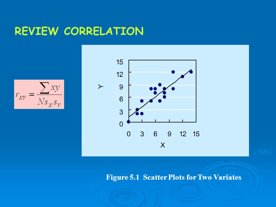 REVIEW CORRELATION Figure 5.1 Scatter Plots for Two Variates