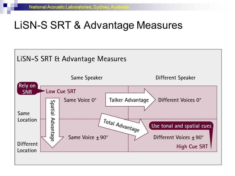 LiSN-S SRT & Advantage Measures