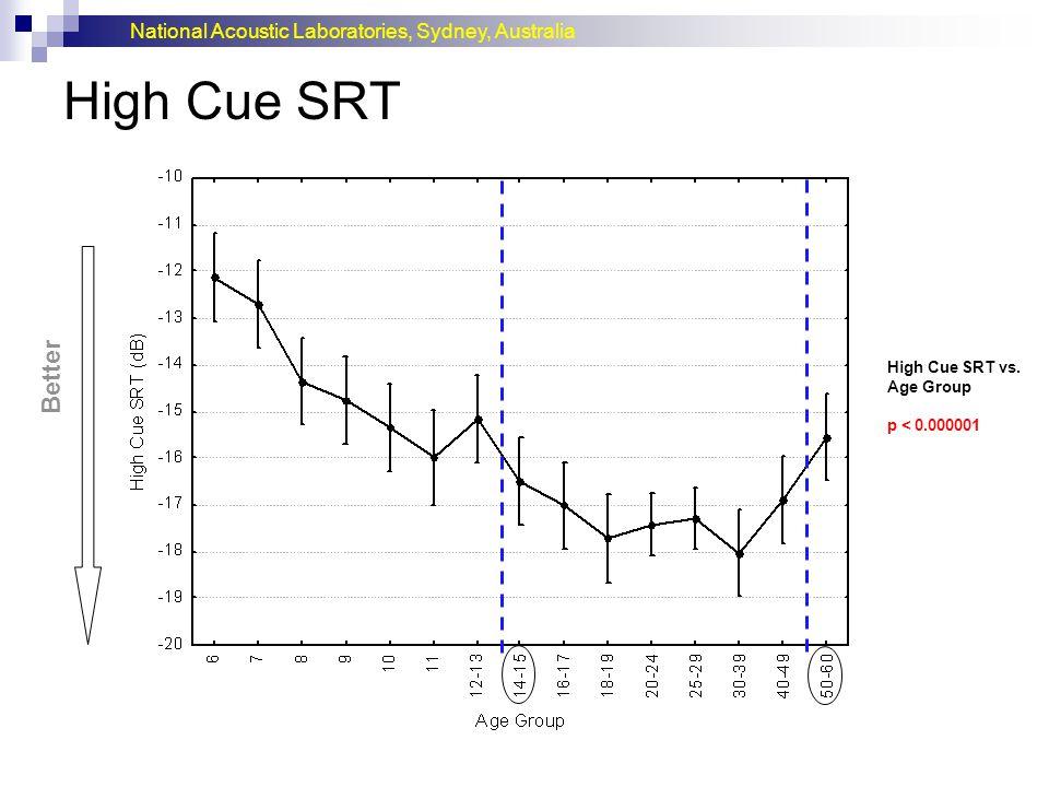High Cue SRT Better. High Cue SRT vs. Age Group. p < 0.000001.