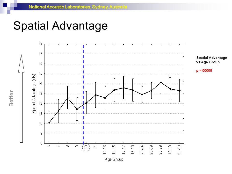 Spatial Advantage Better