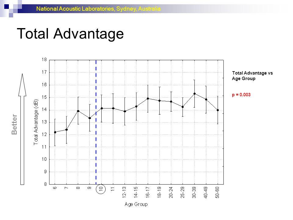 Total Advantage Better