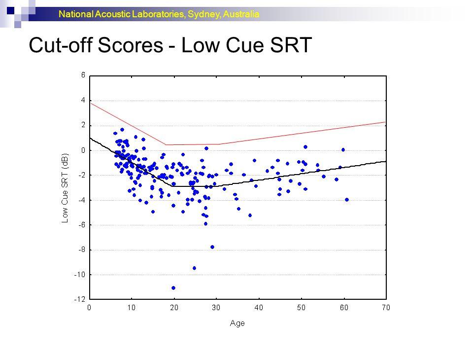 Cut-off Scores - Low Cue SRT