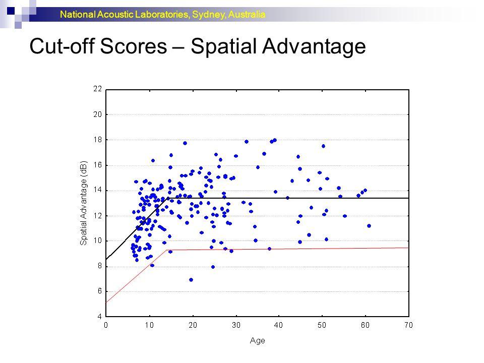 Cut-off Scores – Spatial Advantage