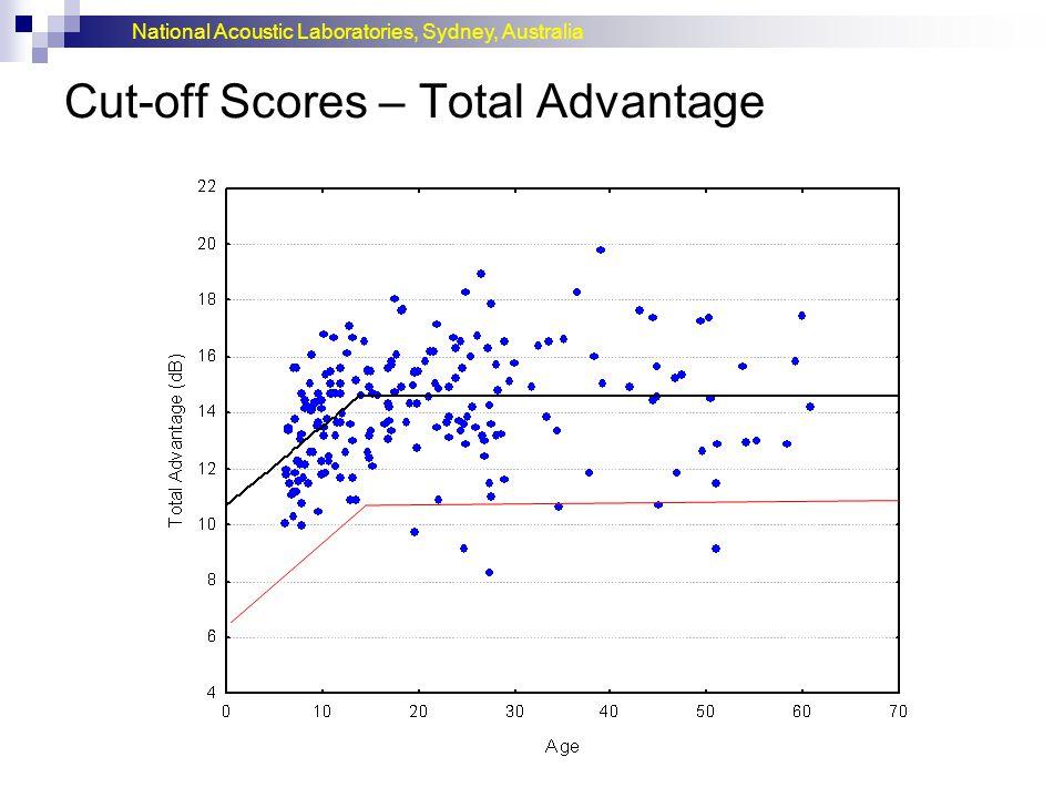 Cut-off Scores – Total Advantage