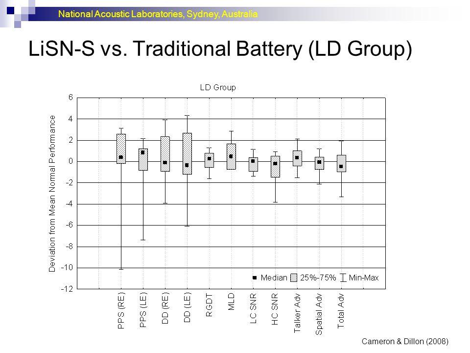 LiSN-S vs. Traditional Battery (LD Group)