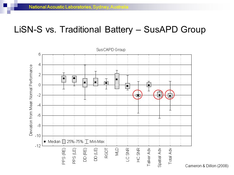 LiSN-S vs. Traditional Battery – SusAPD Group