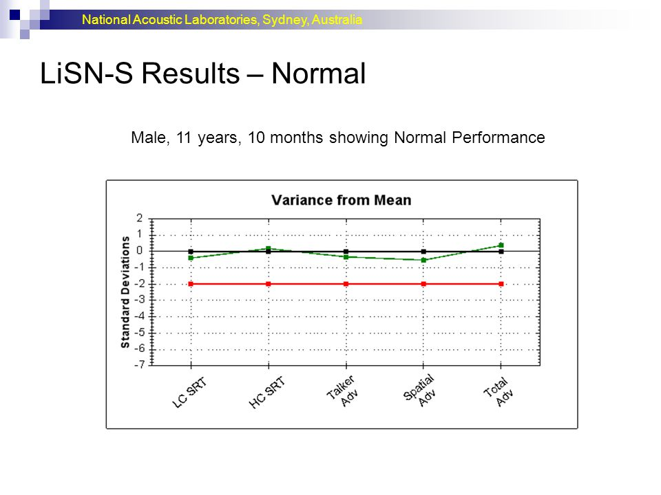 LiSN-S Results – Normal