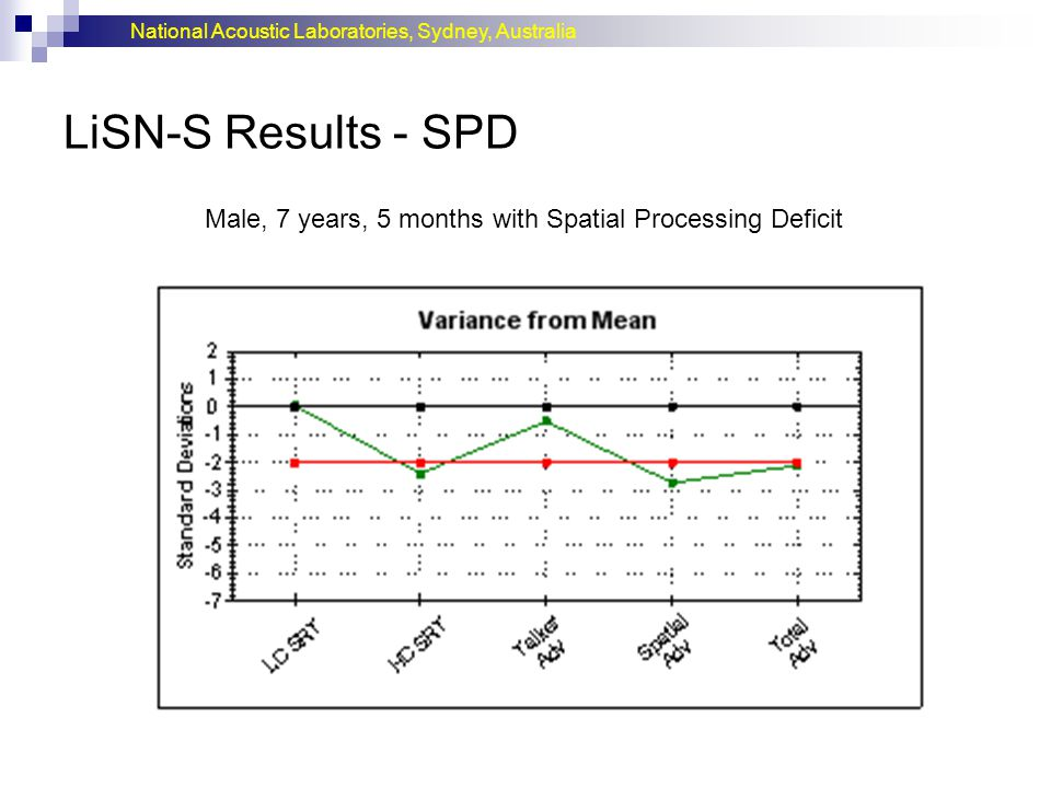 LiSN-S Results - SPD Male, 7 years, 5 months with Spatial Processing Deficit.