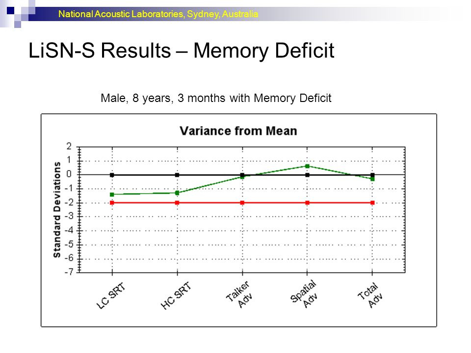 LiSN-S Results – Memory Deficit