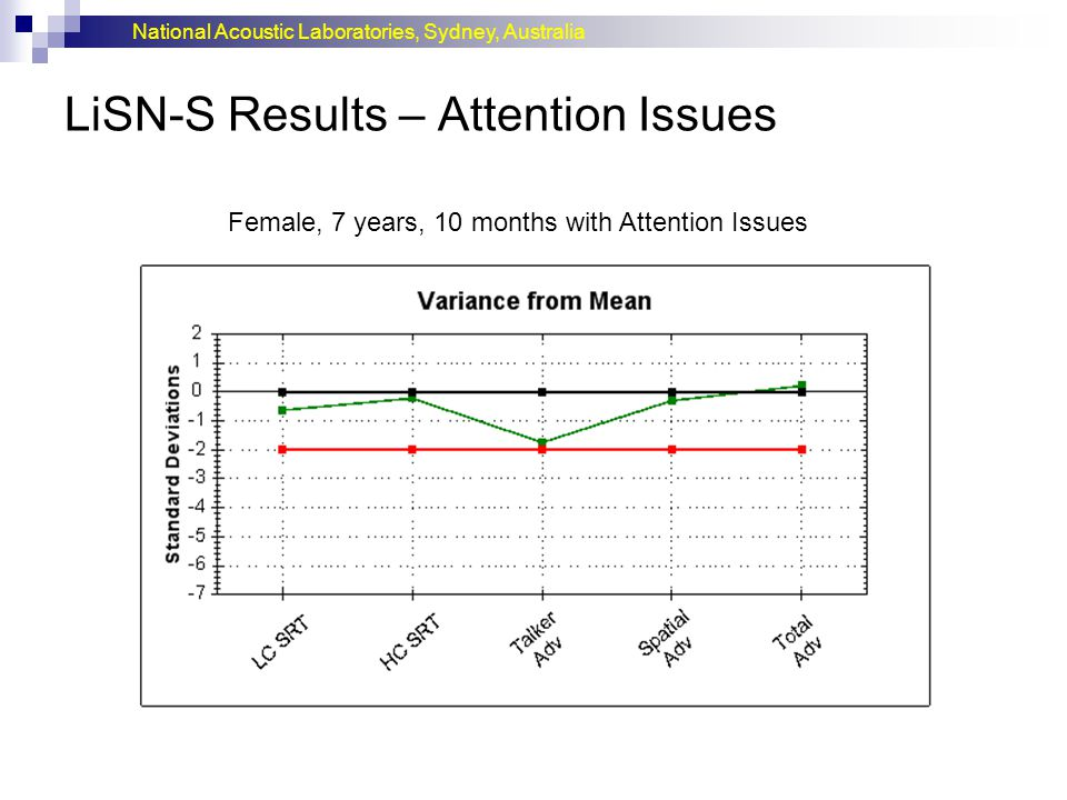 LiSN-S Results – Attention Issues