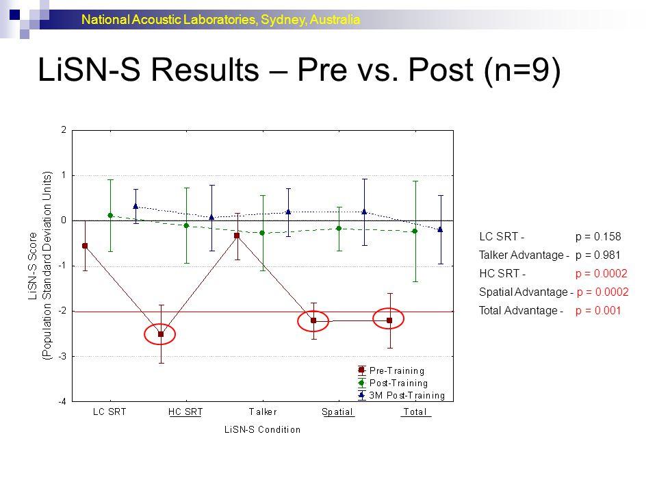 LiSN-S Results – Pre vs. Post (n=9)