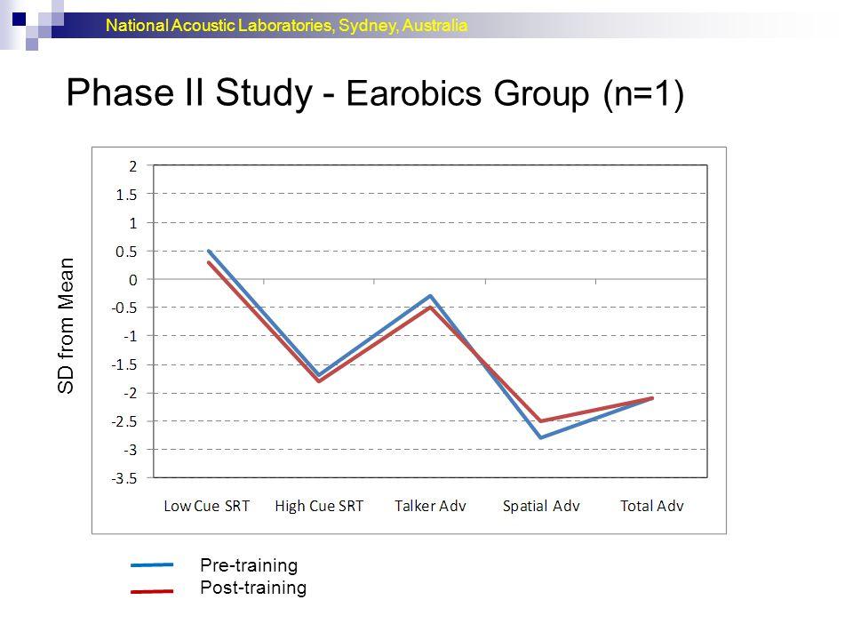 Phase II Study - Earobics Group (n=1)