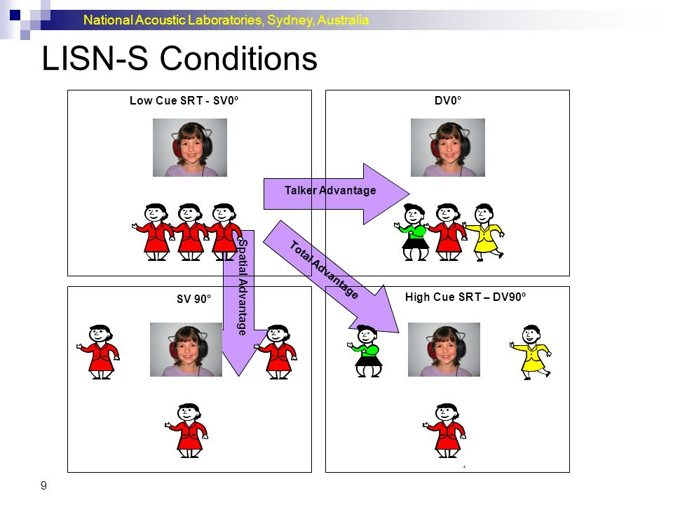 LISN-S Conditions Low Cue SRT - SV0º DV0° Talker Advantage
