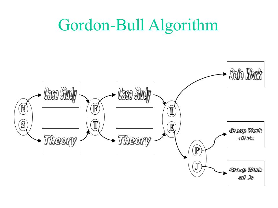 Gordon-Bull Algorithm