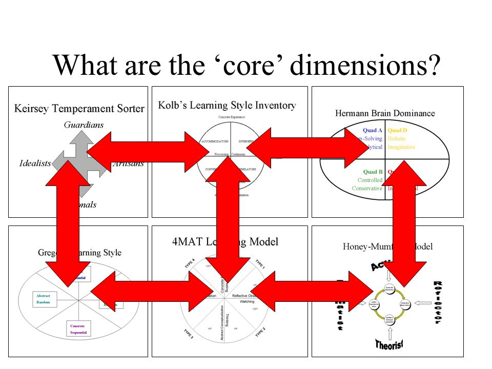 What are the 'core' dimensions