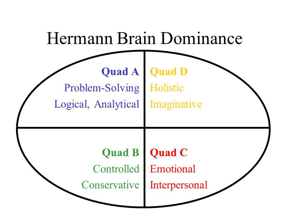 Hermann Brain Dominance