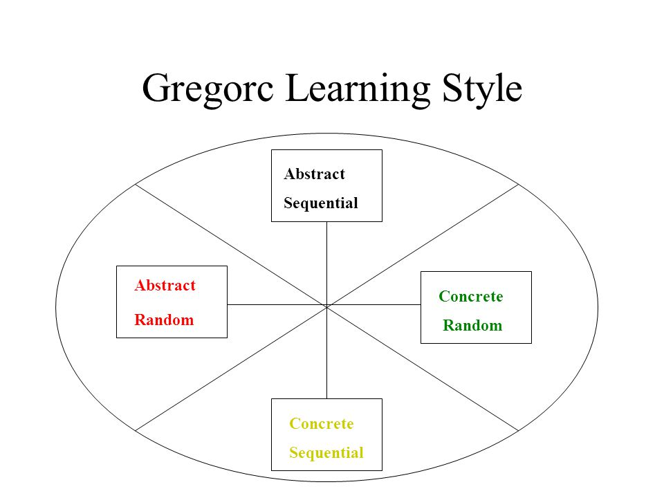 Gregorc Learning Style