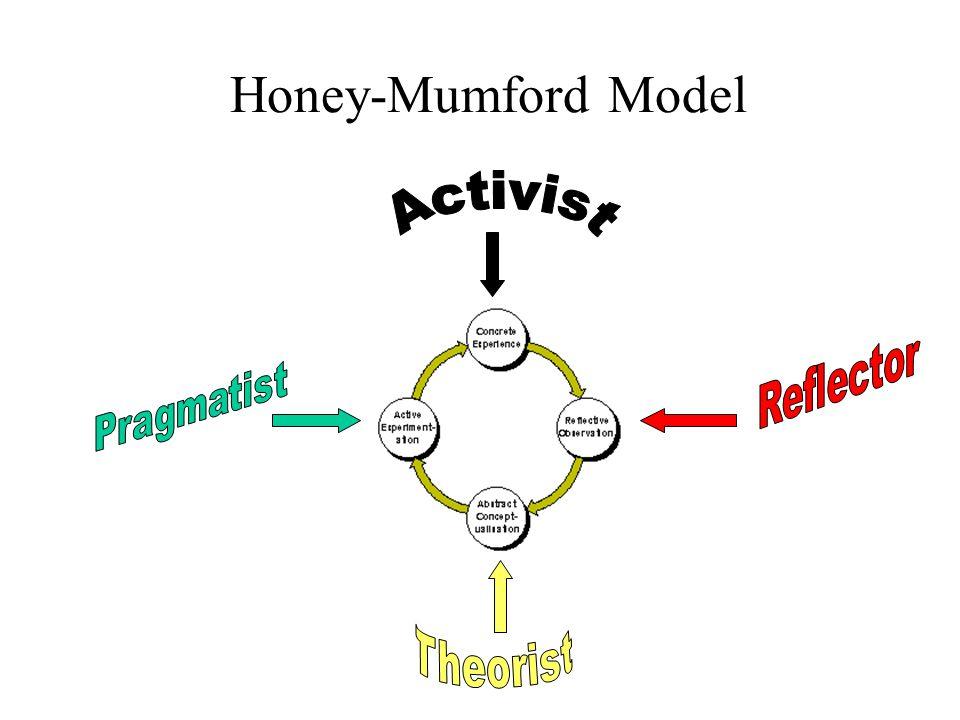 Honey-Mumford Model Activist Reflector Pragmatist Theorist