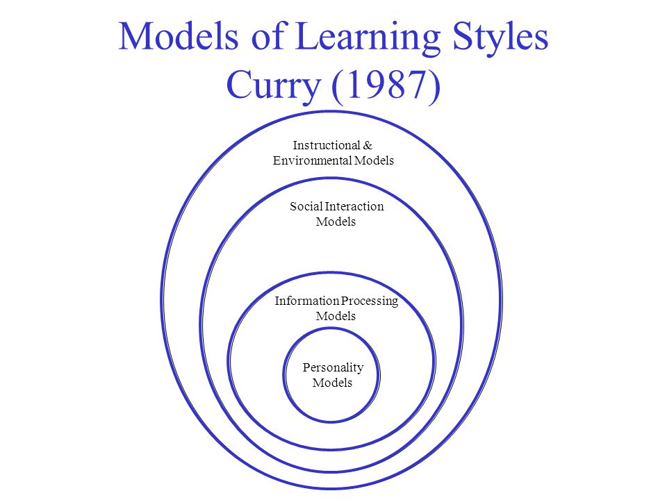 Models of Learning Styles Curry (1987)
