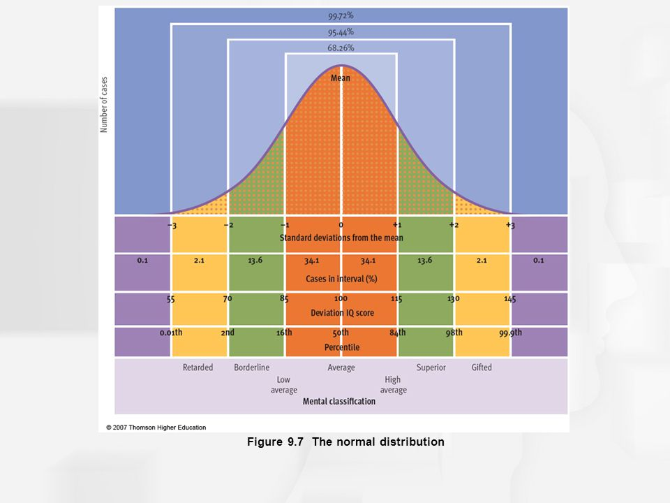Figure 9.7 The normal distribution