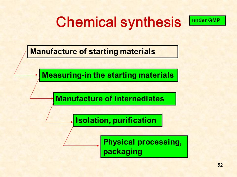 Chemical synthesis Manufacture of starting materials