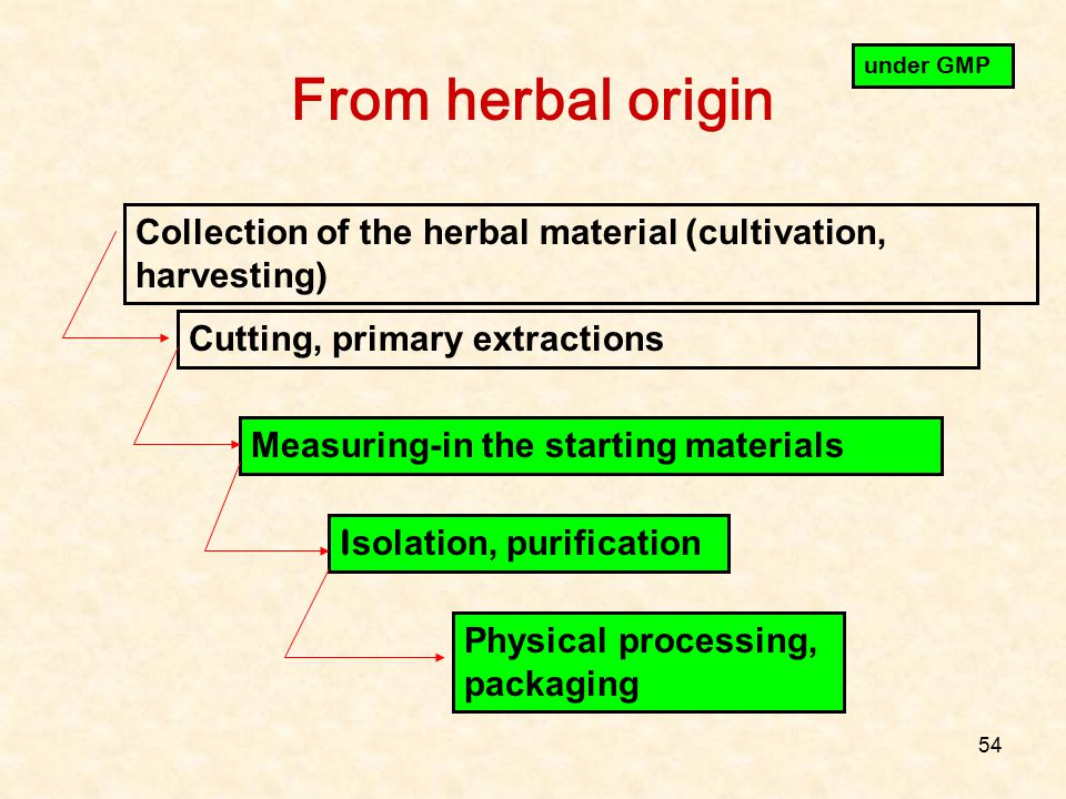 From herbal origin under GMP. Collection of the herbal material (cultivation, harvesting) Cutting, primary extractions.