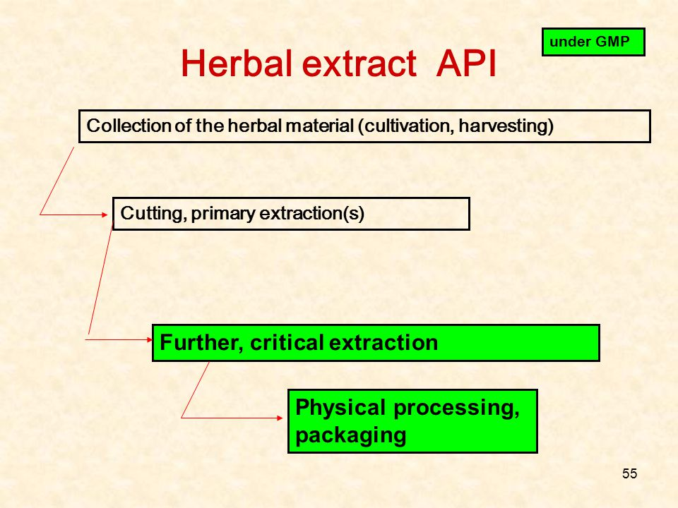 Herbal extract API Further, critical extraction
