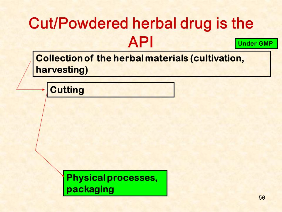 Cut/Powdered herbal drug is the API