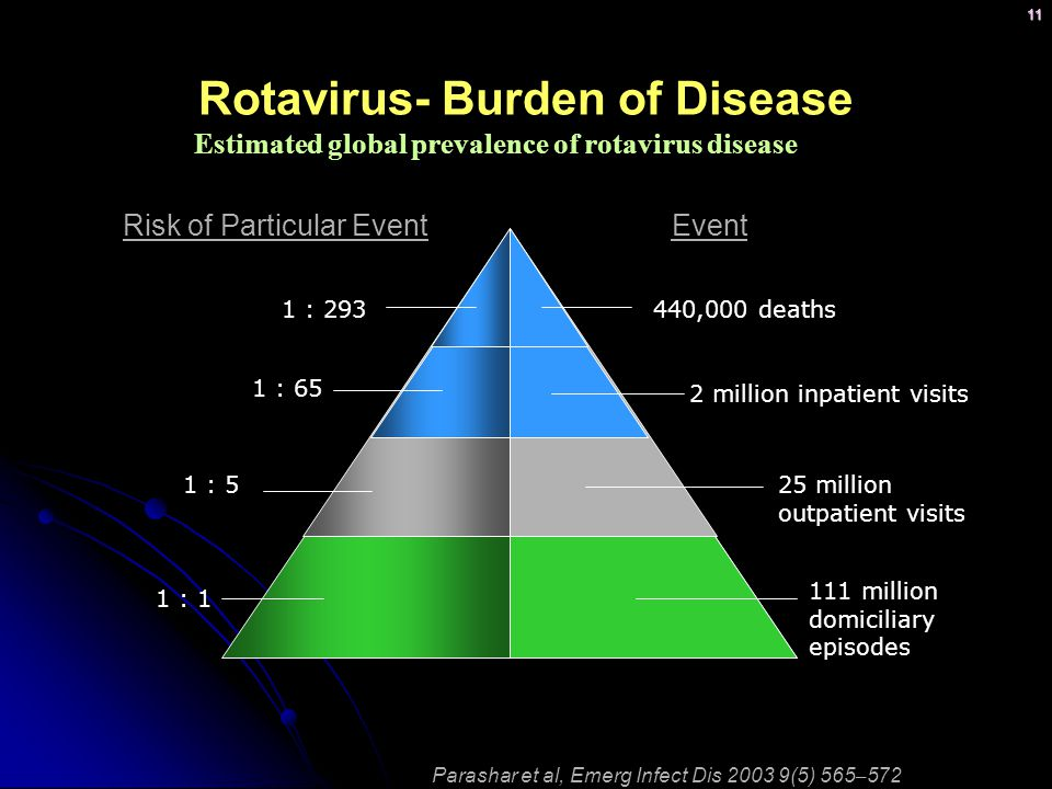Rotavirus- Burden of Disease