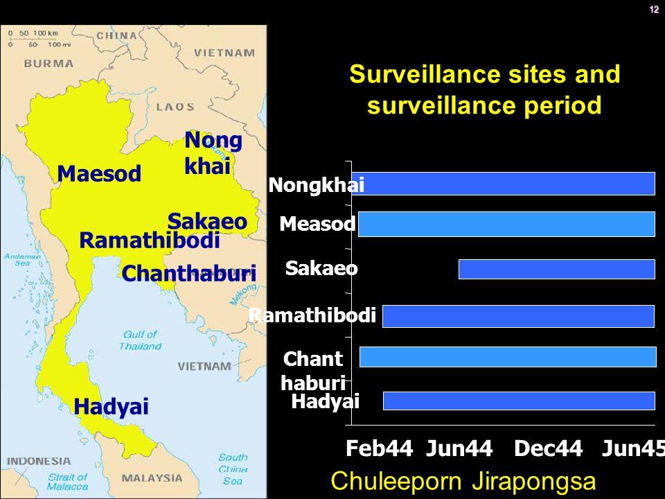 Surveillance sites and surveillance period