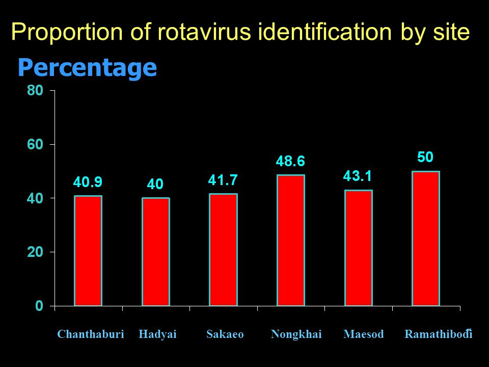 Proportion of rotavirus identification by site