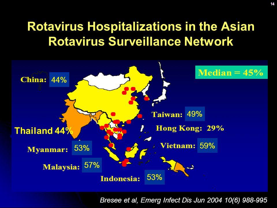 Rotavirus Hospitalizations in the Asian Rotavirus Surveillance Network
