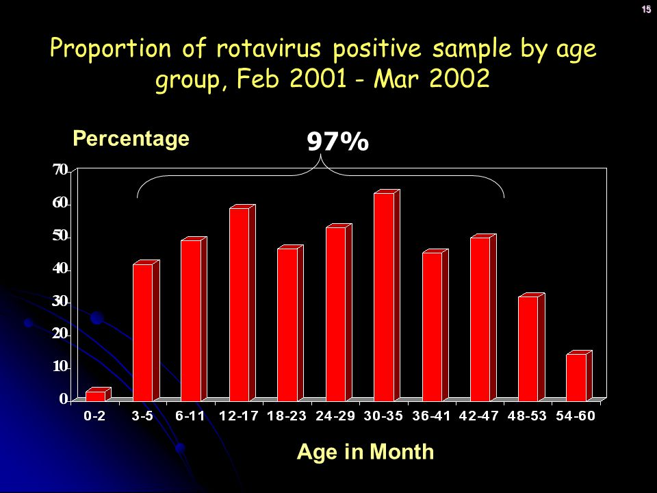 Proportion of rotavirus positive sample by age group, Feb 2001 - Mar 2002