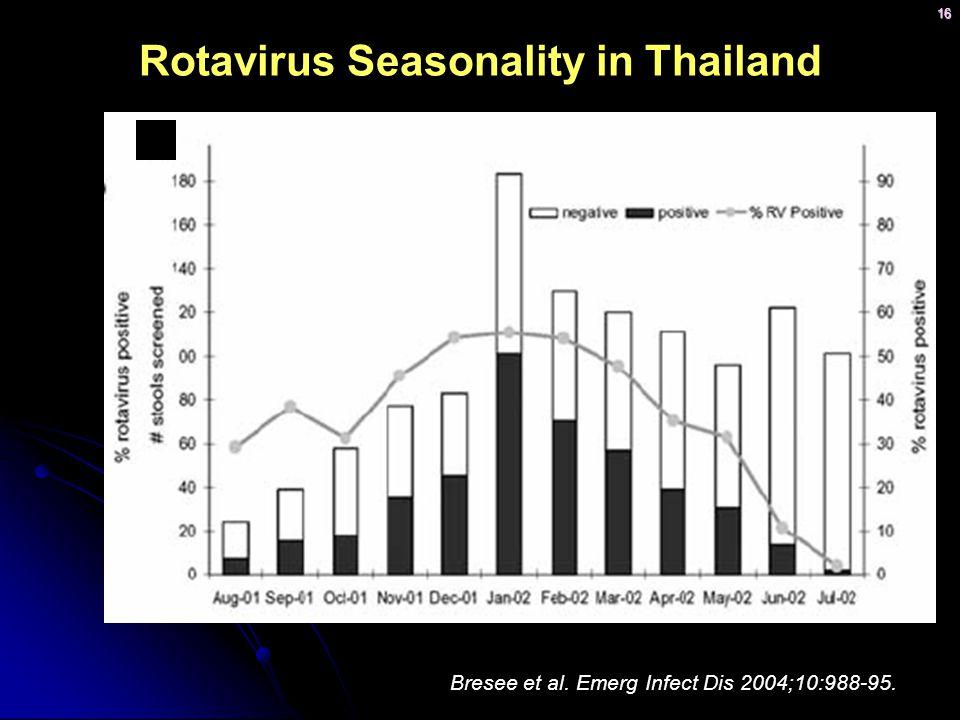 Rotavirus Seasonality in Thailand