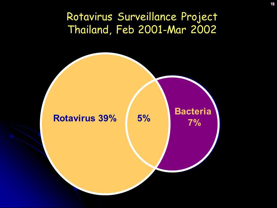 Rotavirus Surveillance Project Thailand, Feb 2001-Mar 2002