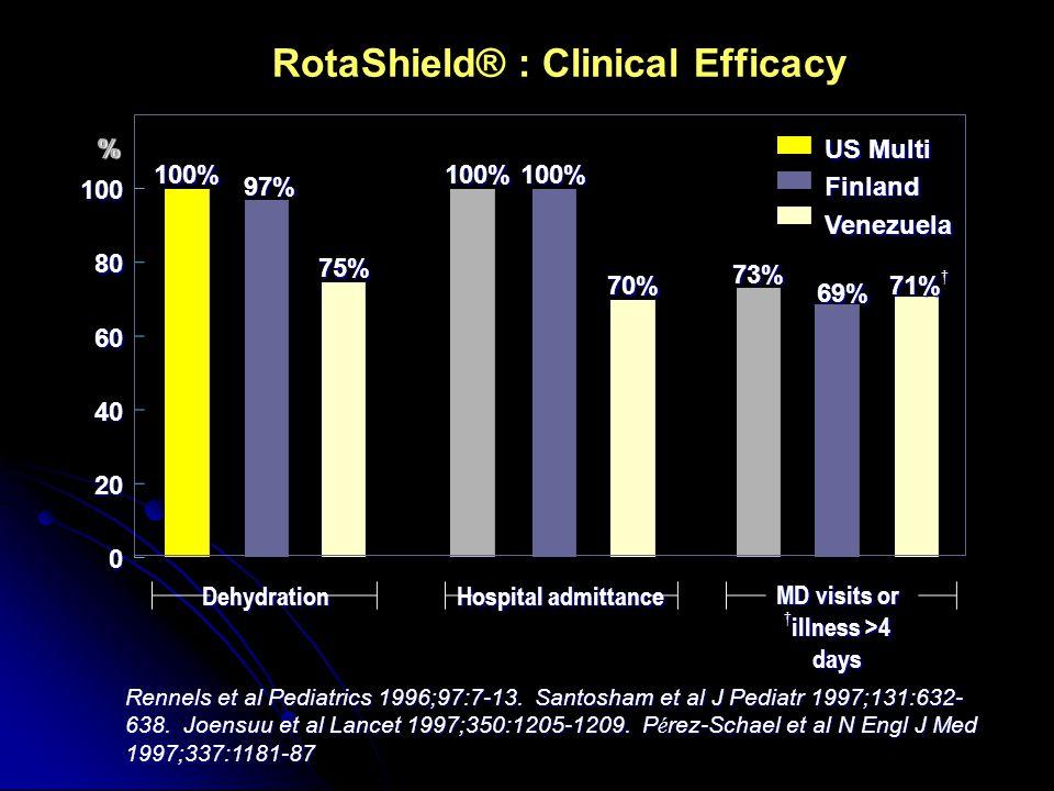 RotaShield® : Clinical Efficacy
