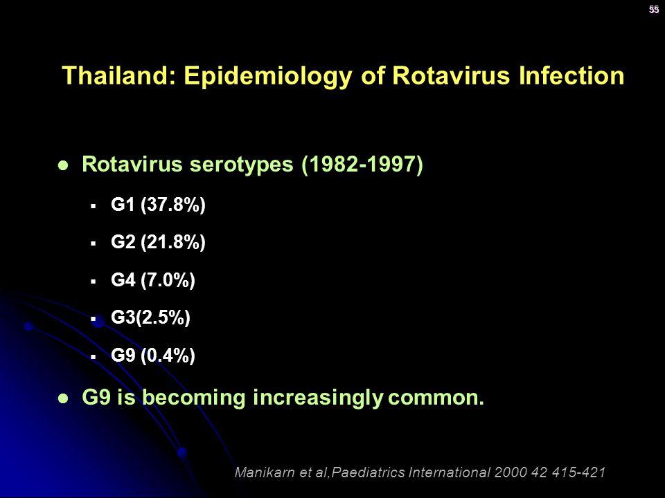 Thailand: Epidemiology of Rotavirus Infection