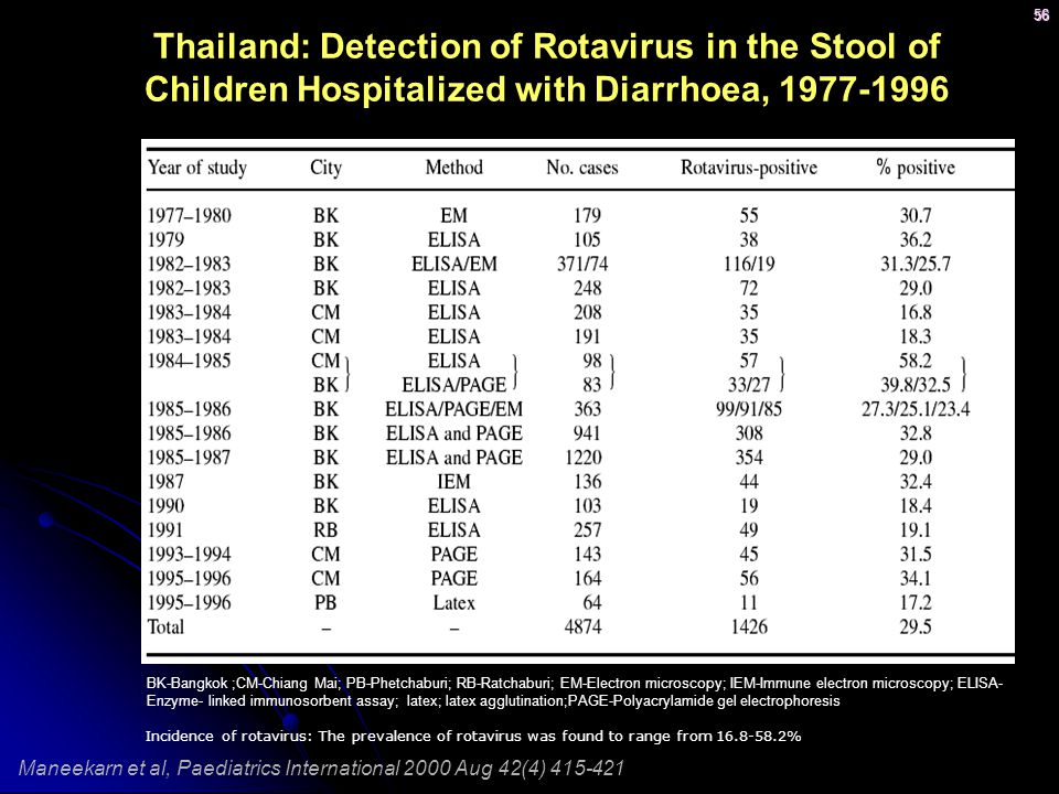 Thailand: Detection of Rotavirus in the Stool of Children Hospitalized with Diarrhoea, 1977-1996