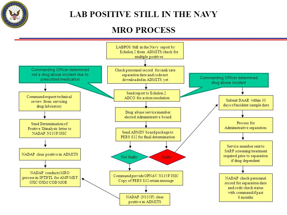 LAB POSITIVE STILL IN THE NAVY