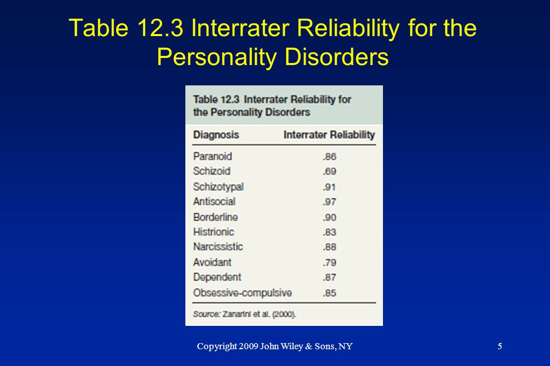 Table 12.3 Interrater Reliability for the Personality Disorders