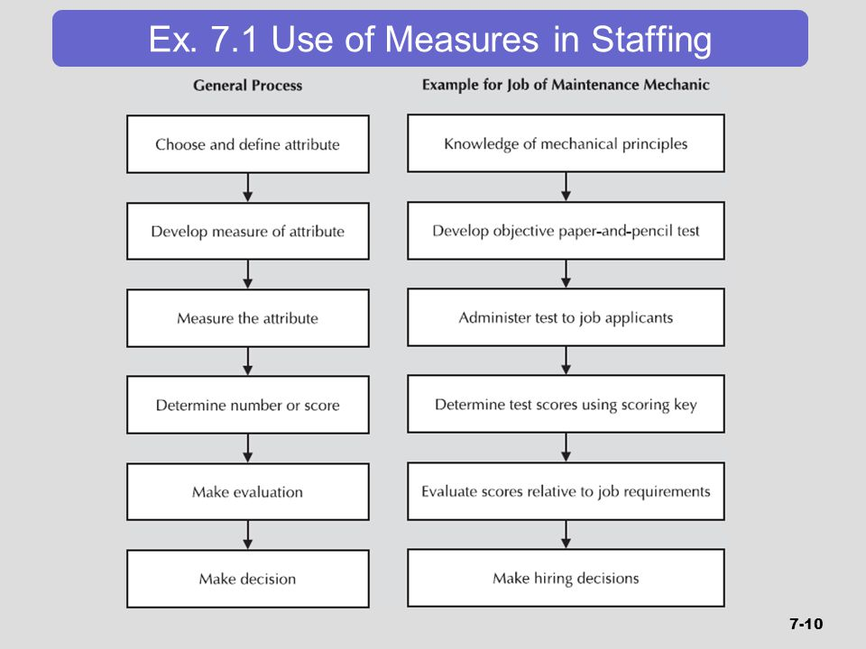 Ex. 7.1 Use of Measures in Staffing