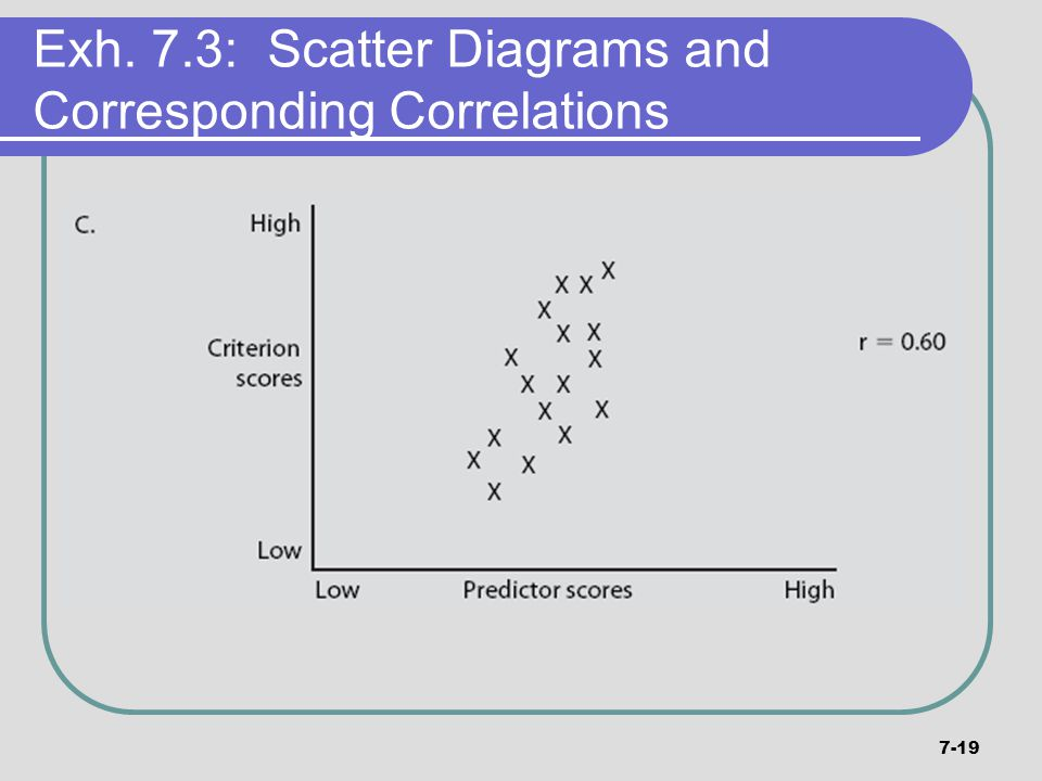 Exh. 7.3: Scatter Diagrams and Corresponding Correlations