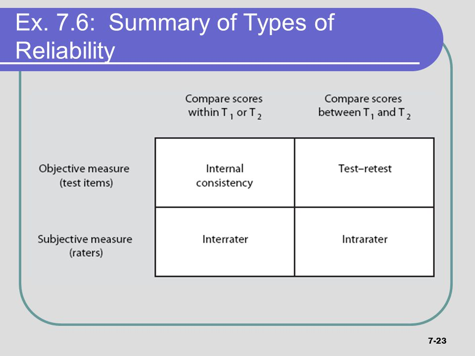 Ex. 7.6: Summary of Types of Reliability