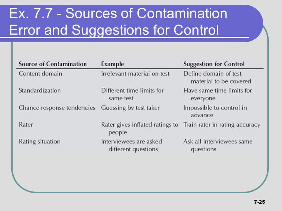 Ex. 7.7 - Sources of Contamination Error and Suggestions for Control