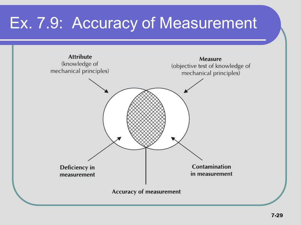Ex. 7.9: Accuracy of Measurement