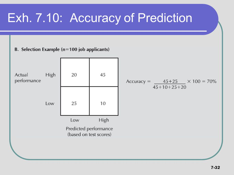 Exh. 7.10: Accuracy of Prediction